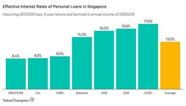 Top interest rates in small loan comparison